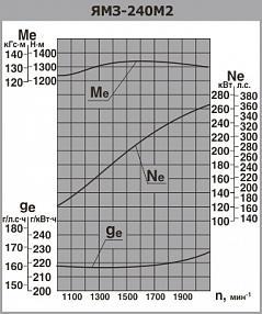 Скоростные характеристики дизельного двигателя ЯМЗ-240 М2